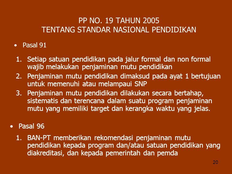 20 PP NO. 19 TAHUN 2005 TENTANG STANDAR NASIONAL PENDIDIKAN Pasal 91 1.Setiap satuan pendidikan pada jalur formal dan non formal wajib melakukan penja