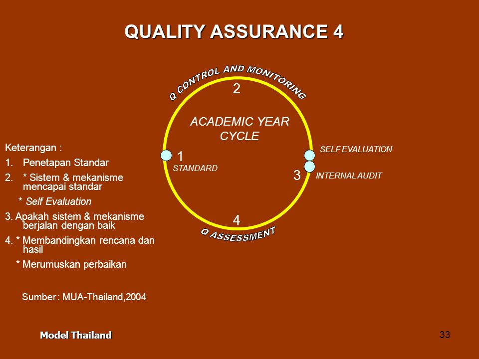 33 STANDARD SELF EVALUATION INTERNAL AUDIT ACADEMIC YEAR CYCLE Keterangan : 1.Penetapan Standar 2.* Sistem & mekanisme mencapai standar * Self Evaluat