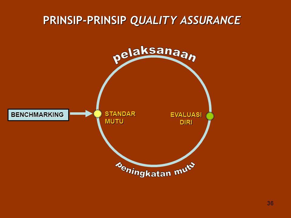 36 STANDARMUTU PRINSIP-PRINSIP QUALITY ASSURANCE EVALUASIDIRI BENCHMARKING
