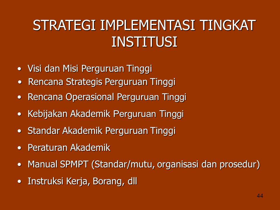 44 Rencana Strategis Perguruan TinggiRencana Strategis Perguruan Tinggi Rencana Operasional Per guruan TinggiRencana Operasional Per guruan Tinggi Kebijakan Akademik Perguruan TinggiKebijakan Akademik Perguruan Tinggi Standar Akademik Perguruan TinggiStandar Akademik Perguruan Tinggi Peraturan AkademikPeraturan Akademik Manual SPMPT (Standar/mutu, organisasi dan prosedur)Manual SPMPT (Standar/mutu, organisasi dan prosedur) Instruksi Kerja, Borang, dllInstruksi Kerja, Borang, dll STRATEGI IMPLEMENTASI TINGKAT INSTITUSI Visi dan Misi Perguruan TinggiVisi dan Misi Perguruan Tinggi