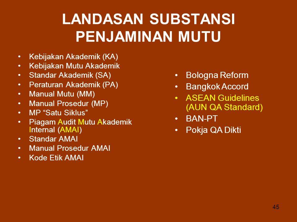 45 LANDASAN SUBSTANSI PENJAMINAN MUTU Kebijakan Akademik (KA) Kebijakan Mutu Akademik Standar Akademik (SA) Peraturan Akademik (PA) Manual Mutu (MM) Manual Prosedur (MP) MP Satu Siklus Piagam Audit Mutu Akademik Internal (AMAI) Standar AMAI Manual Prosedur AMAI Kode Etik AMAI Bologna Reform Bangkok Accord ASEAN Guidelines (AUN QA Standard) BAN-PT Pokja QA Dikti