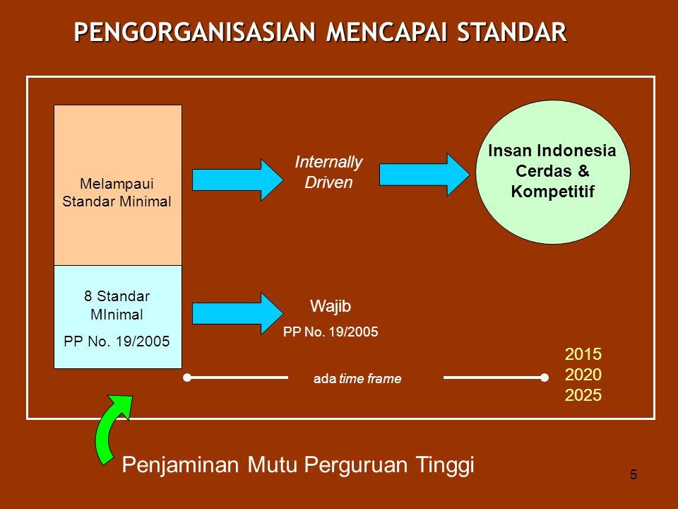 5 Melampaui Standar Minimal Internally Driven Wajib PP No. 19/2005 Insan Indonesia Cerdas & Kompetitif 8 Standar MInimal PP No. 19/2005 PENGORGANISASI