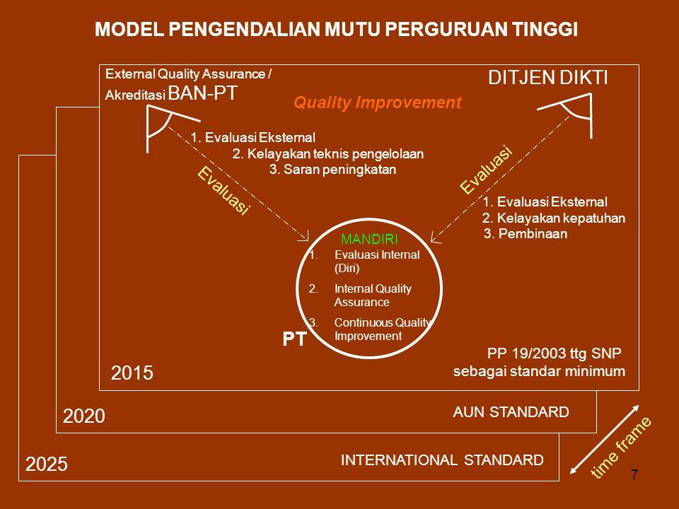 7 AUN STANDARD INTERNATIONAL STANDARD 2020 2025 2015 MODEL PENGENDALIAN MUTU PERGURUAN TINGGI External Quality Assurance / Akreditasi BAN-PT DITJEN DIKTI 1.Evaluasi Internal (Diri) 2.Internal Quality Assurance 3.Continuous Quality Improvement PT 1.