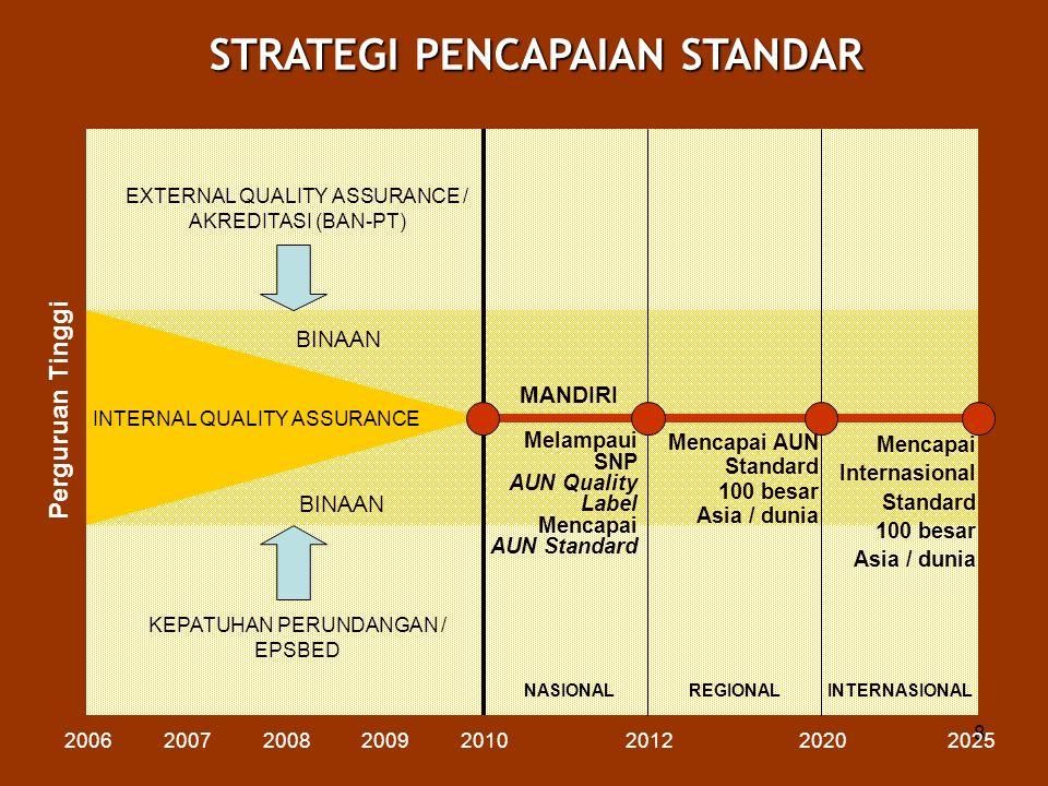 8 STRATEGI PENCAPAIAN STANDAR Perguruan Tinggi 200620072008200920102012 Melampaui SNP AUN Quality Label Mencapai AUN Standard BINAAN MANDIRI 20202025
