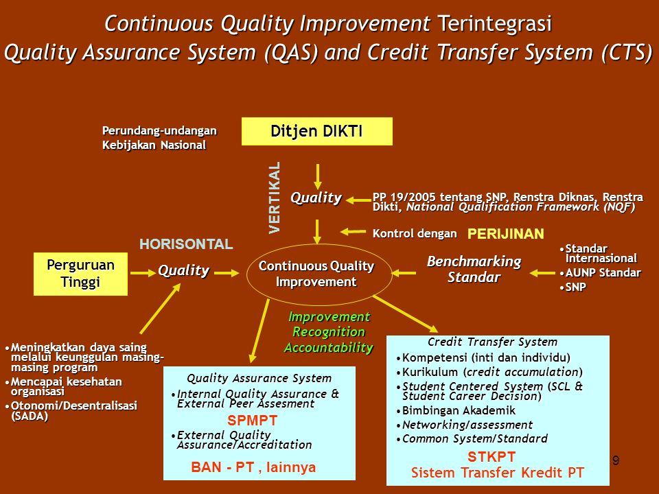 9 Continuous Quality Improvement Terintegrasi Quality Assurance System (QAS) and Credit Transfer System (CTS) Ditjen DIKTI Quality PP 19/2005 tentang