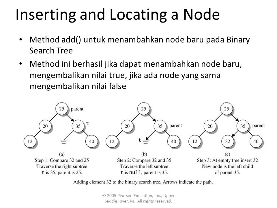 Inserting and Locating a Node Method add() untuk menambahkan node baru pada Binary Search Tree Method ini berhasil jika dapat menambahkan node baru, mengembalikan nilai true, jika ada node yang sama mengembalikan nilai false © 2005 Pearson Education, Inc., Upper Saddle River, NJ.