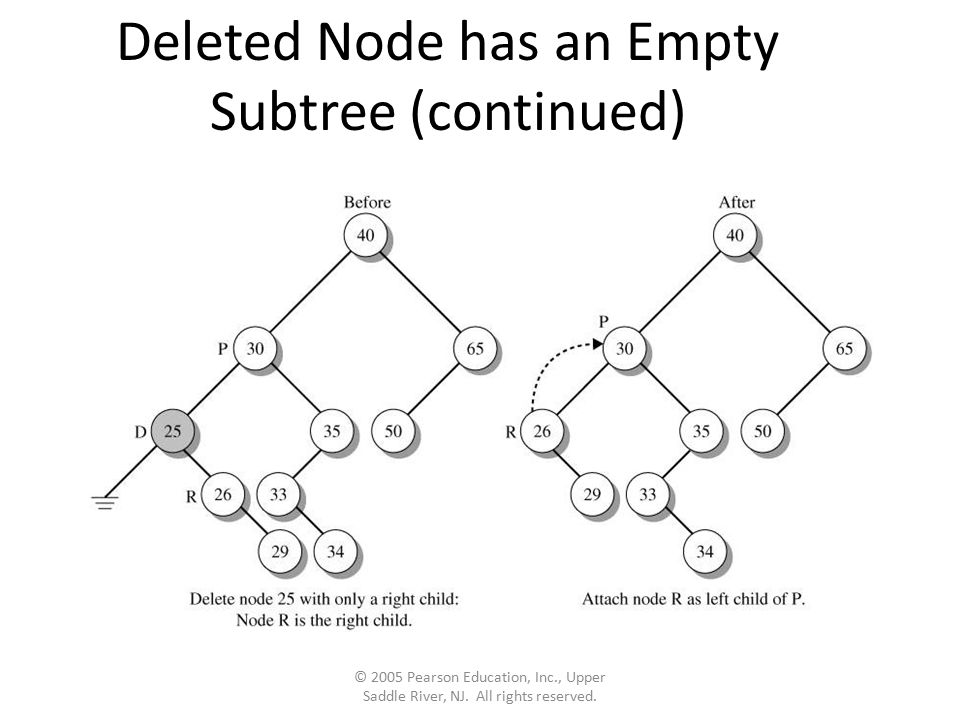 Deleted Node has an Empty Subtree (continued) © 2005 Pearson Education, Inc., Upper Saddle River, NJ. All rights reserved.