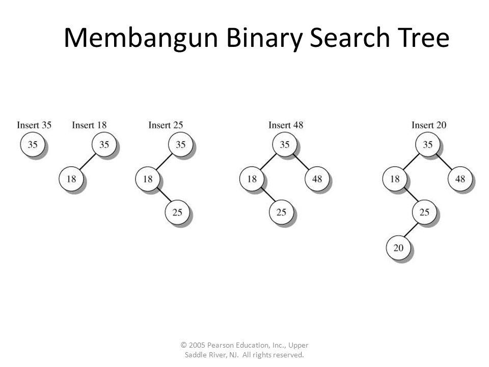 Menemukan Sebuah Node pada Binary Search Tree Pencarian sebuah node mempunyai proses yang sama dengan penyisipan © 2005 Pearson Education, Inc., Upper Saddle River, NJ.