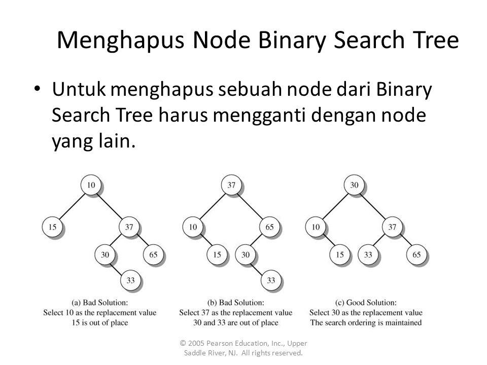 Menghapus Node Binary Search Tree Untuk menghapus sebuah node dari Binary Search Tree harus mengganti dengan node yang lain.