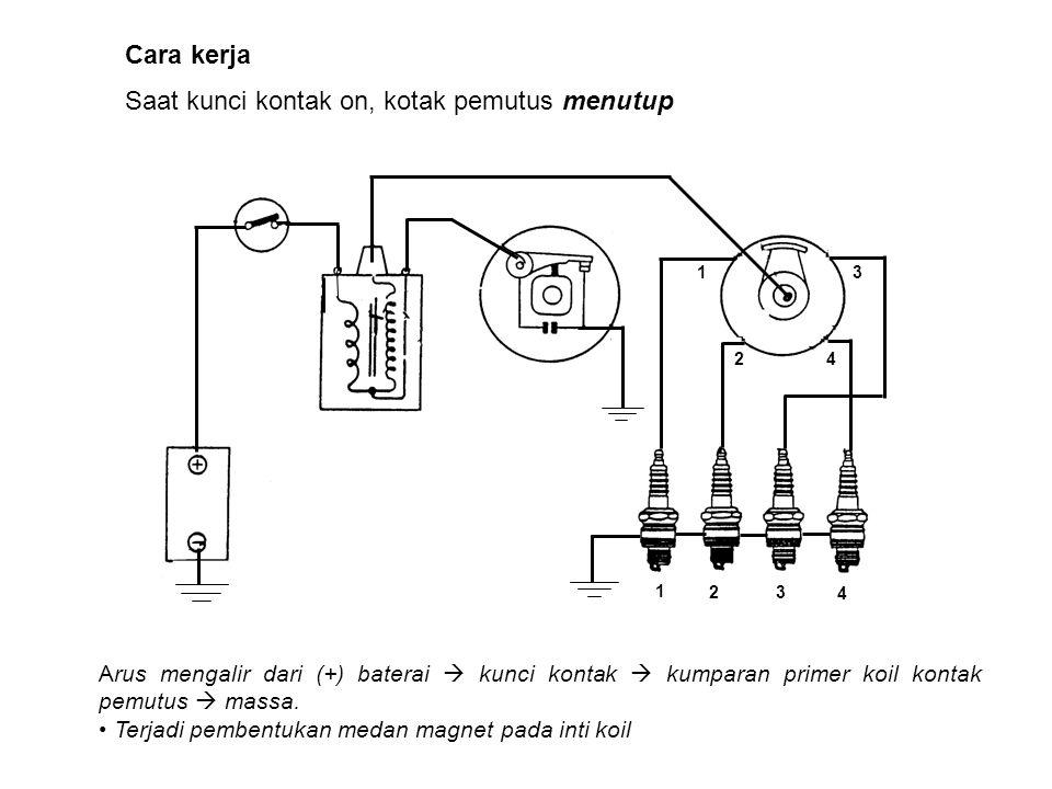 Cara kerja Saat kunci kontak on, kotak pemutus menutup Arus mengalir dari (+) baterai  kunci kontak  kumparan primer koil kontak pemutus  massa. Te