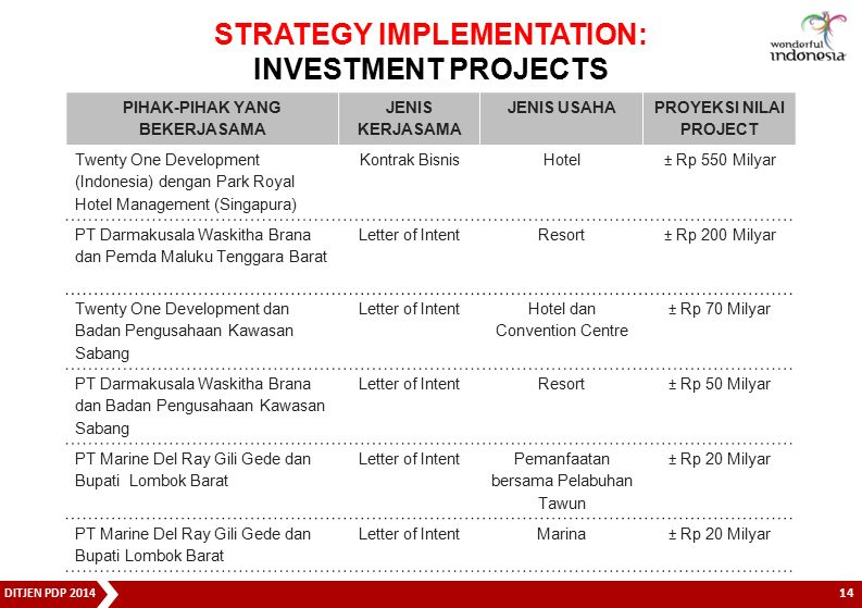 DITJEN PDP 2014 PIHAK-PIHAK YANG BEKERJASAMA JENIS KERJASAMA JENIS USAHA PROYEKSI NILAI PROJECT Twenty One Development (Indonesia) dengan Park Royal H