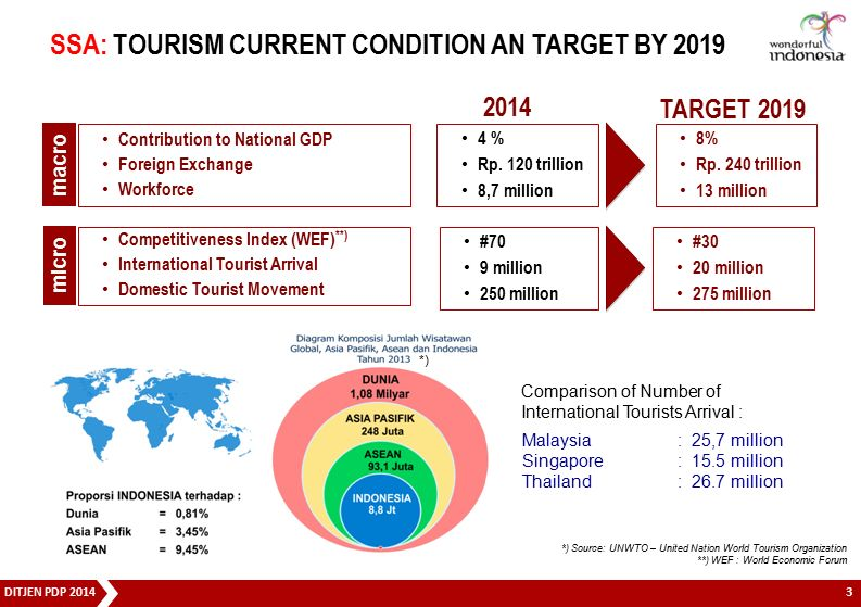 DITJEN PDP 2014 Competitiveness Index (WEF) **) International Tourist Arrival Domestic Tourist Movement Contribution to National GDP Foreign Exchange