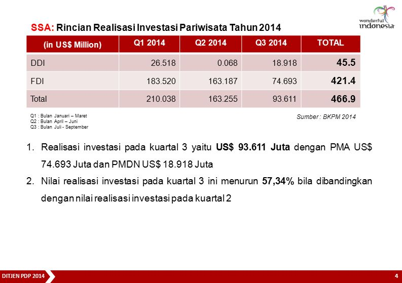 DITJEN PDP 2014 5 1.120.000 hotel rooms 2.15.000 restaurant 3.10.000 travel agency 4.300 international class recreation park 5.2.000 diving operator 6.100 marina 7.and other tourism facilities SSA: INVESTMENT NEEDS