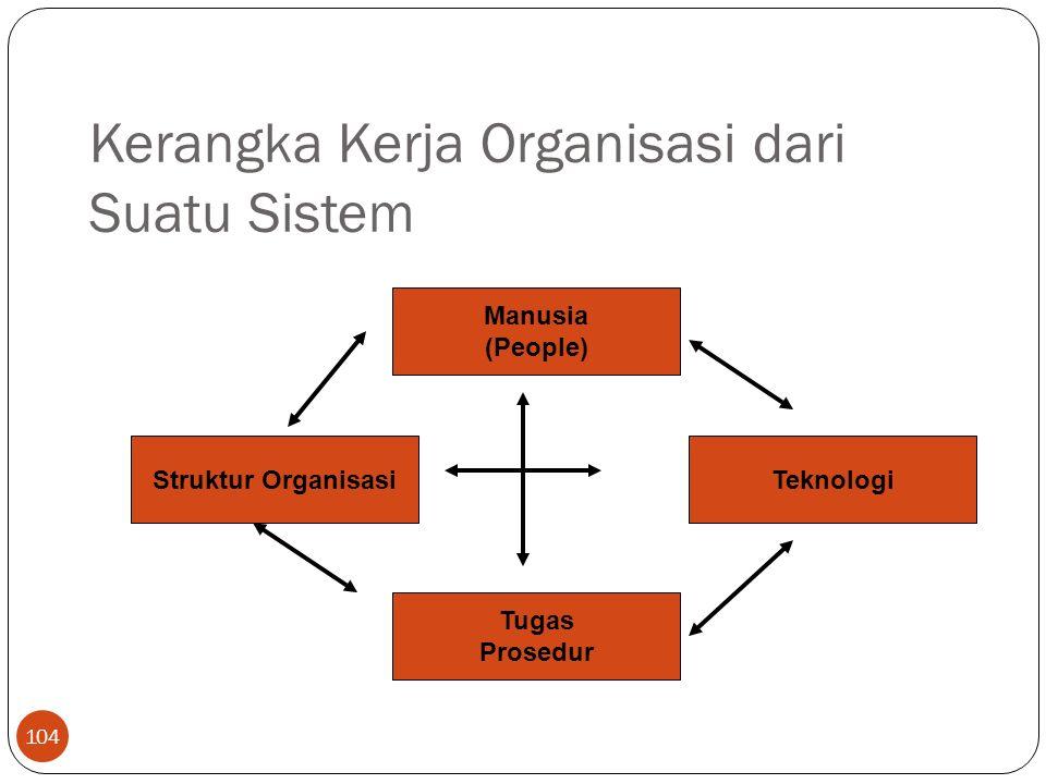 Kerangka Kerja Organisasi dari Suatu Sistem 104 Manusia (People) Tugas Prosedur TeknologiStruktur Organisasi