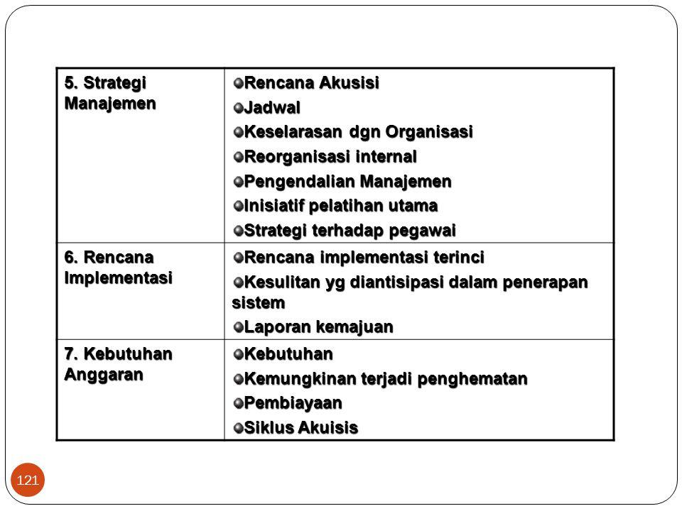 121 5. Strategi Manajemen Rencana Akusisi Jadwal Keselarasan dgn Organisasi Reorganisasi internal Pengendalian Manajemen Inisiatif pelatihan utama Str