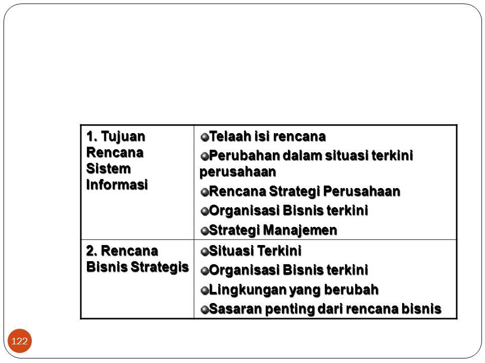 122 1. Tujuan Rencana Sistem Informasi Telaah isi rencana Perubahan dalam situasi terkini perusahaan Rencana Strategi Perusahaan Organisasi Bisnis ter