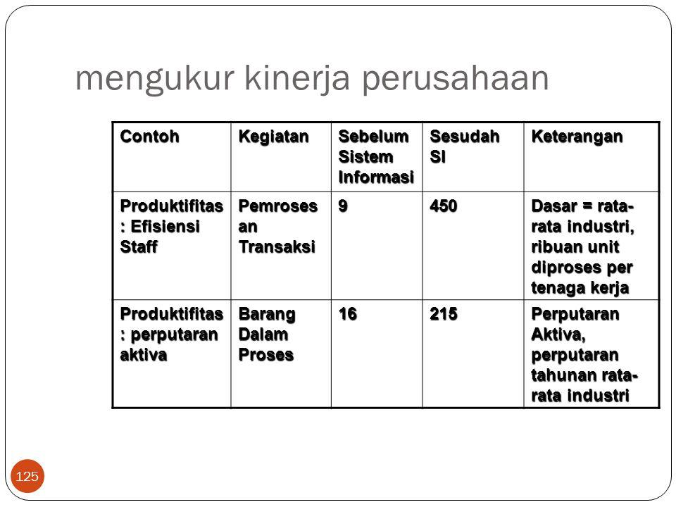 mengukur kinerja perusahaan 125 ContohKegiatan Sebelum Sistem Informasi Sesudah SI Keterangan Produktifitas : Efisiensi Staff Pemroses an Transaksi 94