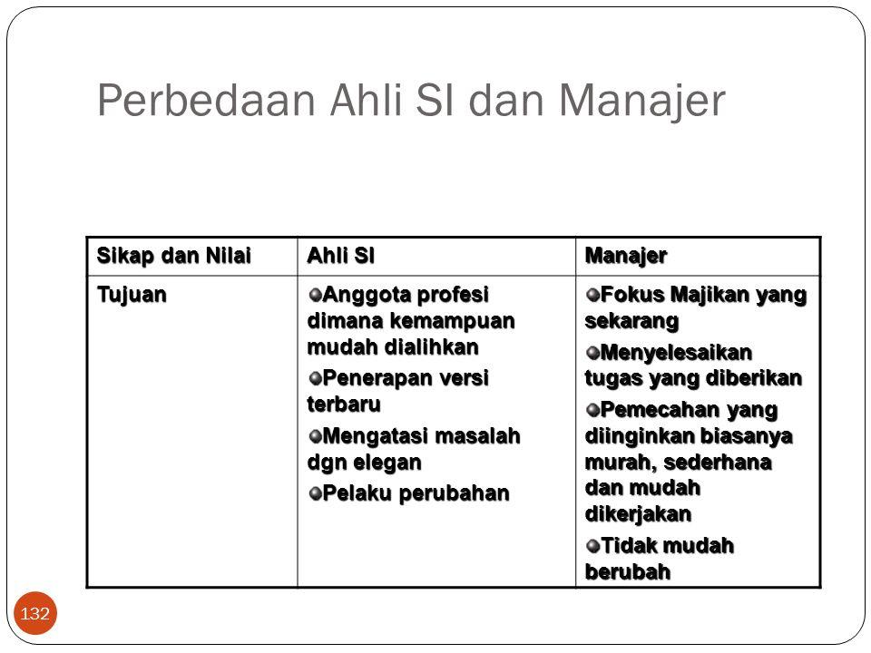 Perbedaan Ahli SI dan Manajer 132 Sikap dan Nilai Ahli SI Manajer Tujuan Anggota profesi dimana kemampuan mudah dialihkan Penerapan versi terbaru Meng