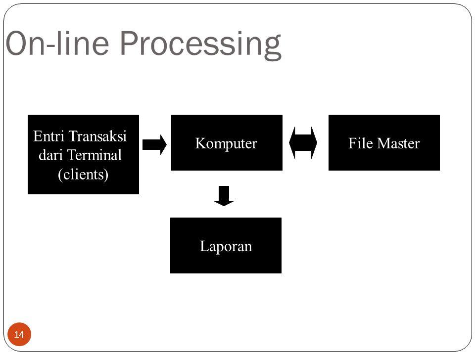 14 On-line Processing Entri Transaksi dari Terminal (clients) File MasterKomputer Laporan