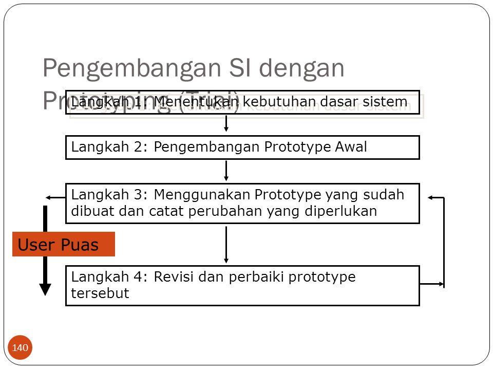 Pengembangan SI dengan Prototyping (Trial) 140 Langkah 1: Menentukan kebutuhan dasar sistem Langkah 2: Pengembangan Prototype Awal Langkah 3: Menggunakan Prototype yang sudah dibuat dan catat perubahan yang diperlukan Langkah 4: Revisi dan perbaiki prototype tersebut User Puas