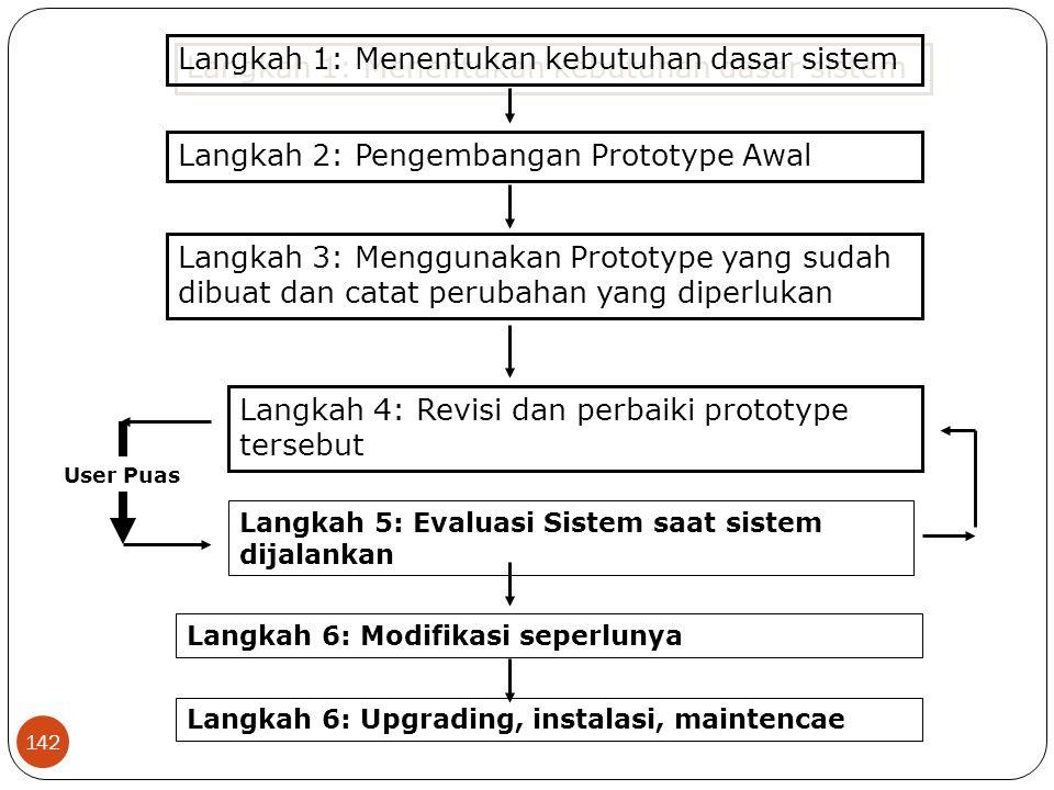 142 Langkah 1: Menentukan kebutuhan dasar sistem Langkah 2: Pengembangan Prototype Awal Langkah 3: Menggunakan Prototype yang sudah dibuat dan catat perubahan yang diperlukan Langkah 4: Revisi dan perbaiki prototype tersebut User Puas Langkah 5: Evaluasi Sistem saat sistem dijalankan Langkah 6: Modifikasi seperlunya Langkah 6: Upgrading, instalasi, maintencae