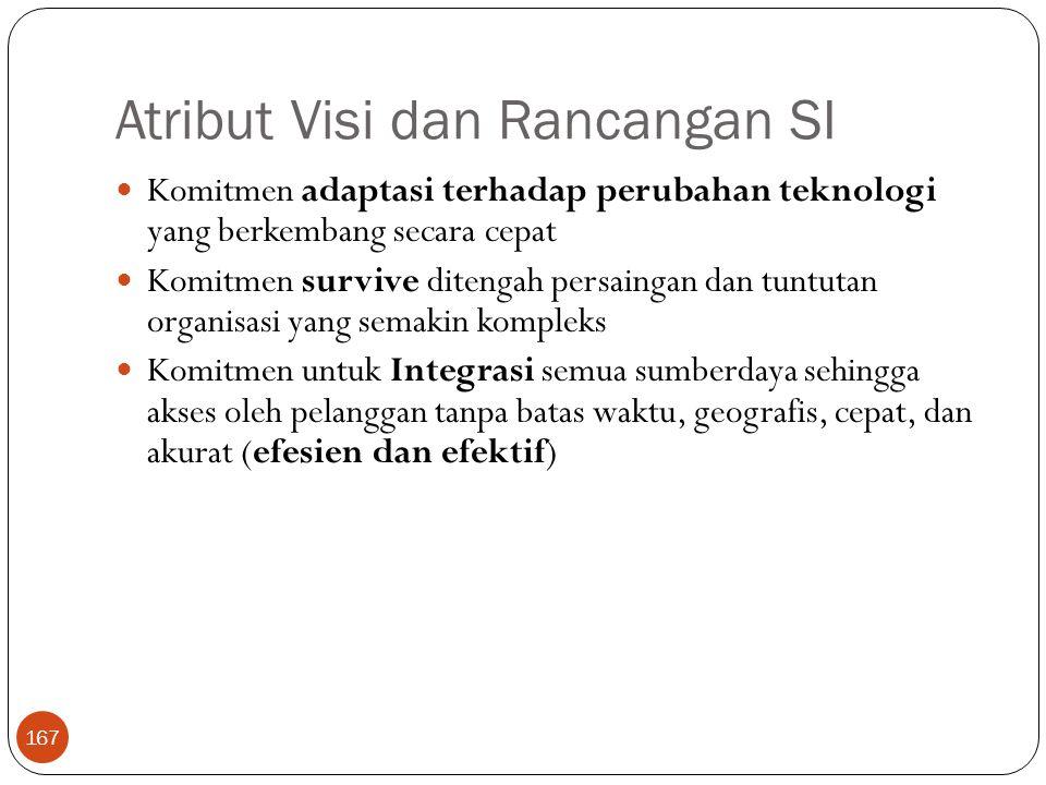 Atribut Visi dan Rancangan SI 167 Komitmen adaptasi terhadap perubahan teknologi yang berkembang secara cepat Komitmen survive ditengah persaingan dan