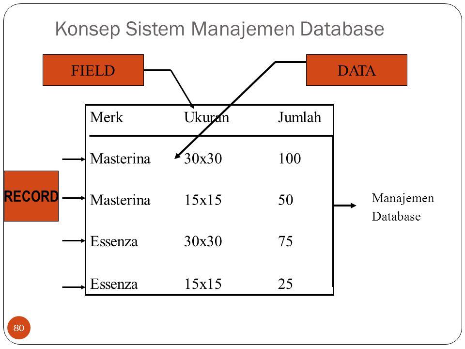 80 Konsep Sistem Manajemen Database 2515x15Essenza 7530x30Essenza Manajemen Database 5015x15Masterina 10030x30Masterina JumlahUkuranMerk DATAFIELD RECORD