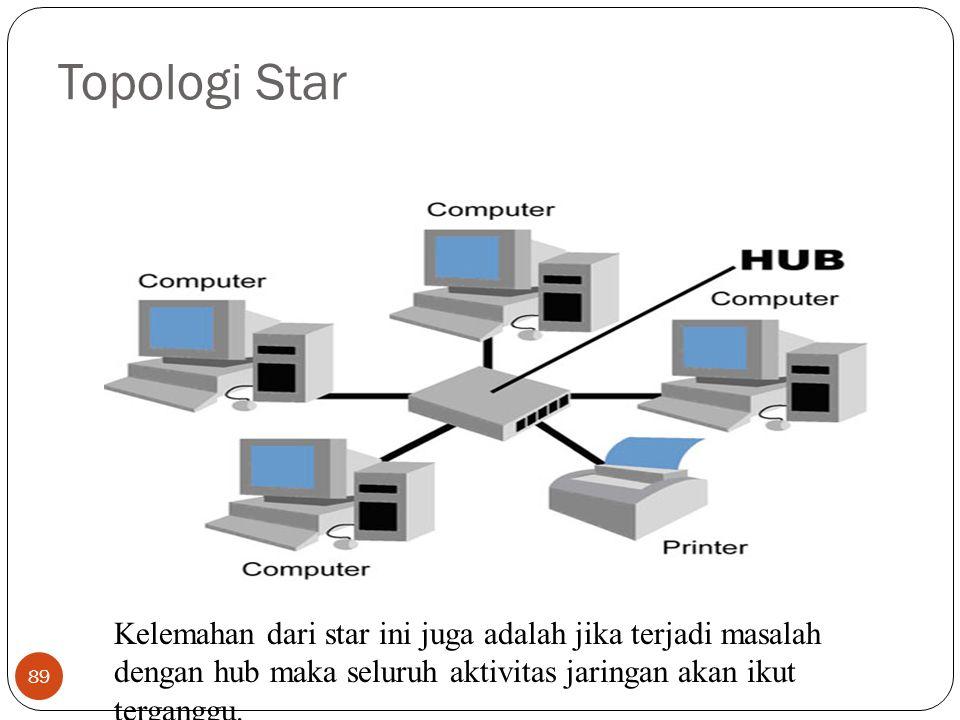 Topologi Star 89 Kelemahan dari star ini juga adalah jika terjadi masalah dengan hub maka seluruh aktivitas jaringan akan ikut terganggu.