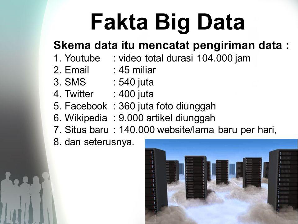 Fakta Big Data 1.Di Amerika Serikat, 1,2 persen dari total daya listrik, dikonsumsi oleh server-server.