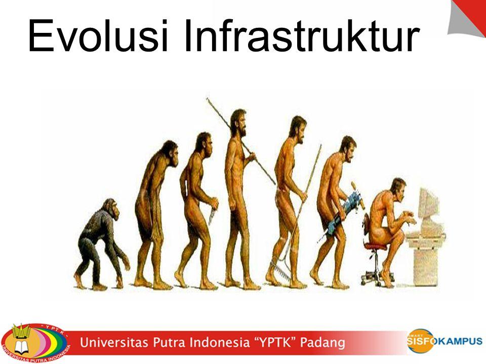 GLOBAL COMPETITIVENESS INDEX Peringkat Global Growth Competitiveness Index dari WEF th 2011-2012 terhadap 142 negara yang disurvey, yaitu :  Singapura - 2  Malaysia - 21  Brunei - 28  Thailand - 39  Indonesia - 46 PUBLIKASI INTERNASIONAL  Indonesia (th 2010) - 1195 tulisan  Thailand (th 2009) - 2552 tulisan JUMLAH PATEN per JUMLAH PENDUDUK (th 2010)  Indonesia - 115 buah;  Malaysia - 204 buah INVESTASI LITBANG (th 2009)  Indonesia - 0.08% dari PDB (Pemerintah : Swasta = 81.3% : 18.7%)  Thailand - 0.21% dari PDB (Pemerintah : Swasta = 55 % : 45 %) FAKTA MEMBUKTIKAN
