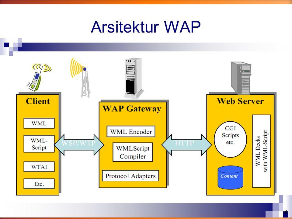 Arsitektur WAP 4