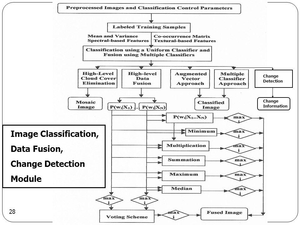28 Change Detection Change Information Image Classification, Data Fusion, Change Detection Module