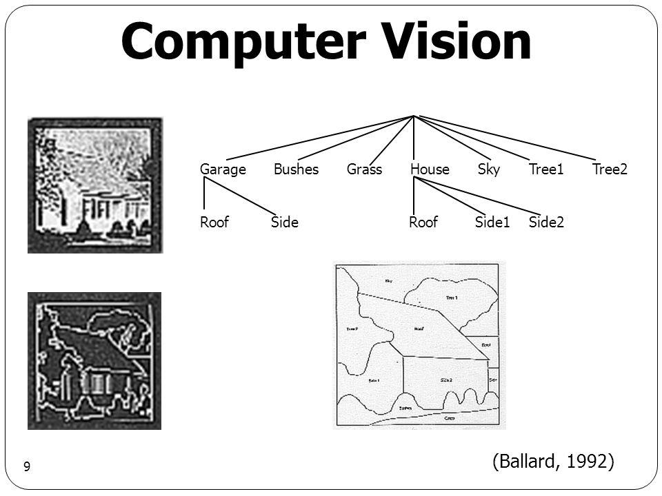 9 Computer Vision Garage Bushes Grass House Sky Tree1 Tree2 Roof Side Roof Side1 Side2 (Ballard, 1992)