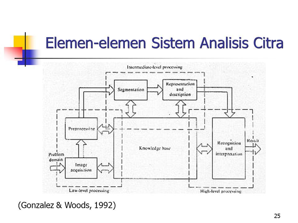 25 Elemen-elemen Sistem Analisis Citra (Gonzalez & Woods, 1992)