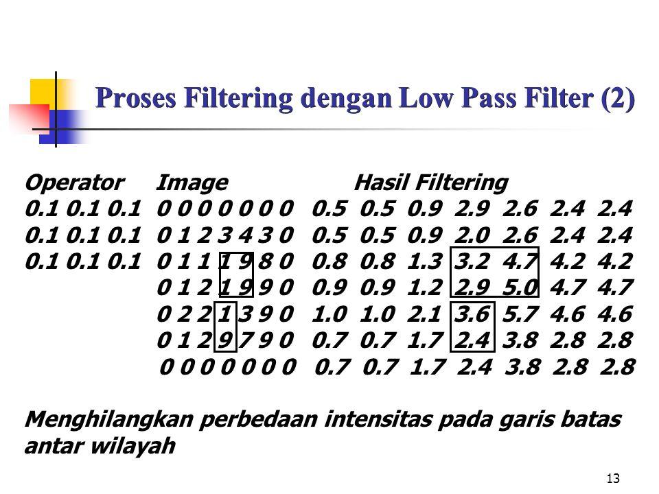 13 Proses Filtering dengan Low Pass Filter (2) OperatorImageHasil Filtering 0.1 0.1 0.10 0 0 0 0 0 0 0.5 0.5 0.9 2.9 2.6 2.4 2.4 0.1 0.1 0.10 1 2 3 4