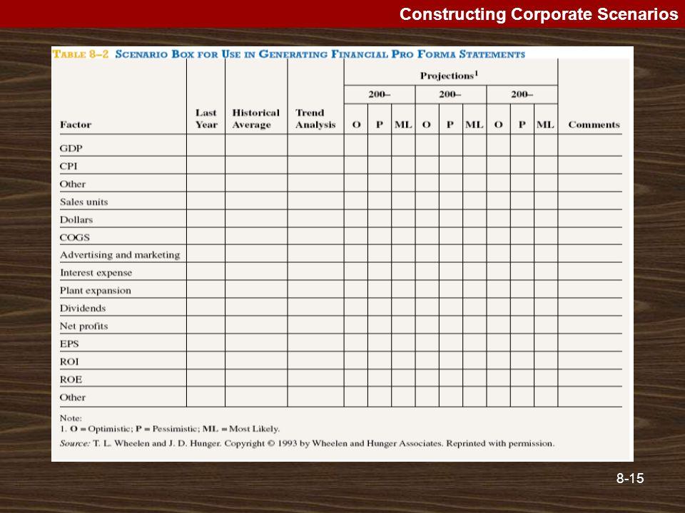 8-15 Constructing Corporate Scenarios