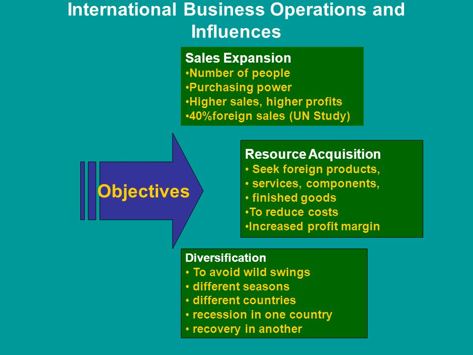 International Business Operations and Influences Sales Expansion Number of people Purchasing power Higher sales, higher profits 40%foreign sales (UN Study) Diversification To avoid wild swings different seasons different countries recession in one country recovery in another Objectives Resource Acquisition Seek foreign products, services, components, finished goods To reduce costs Increased profit margin