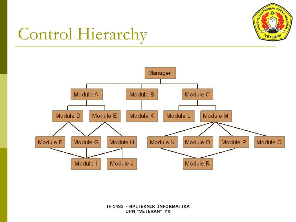 IF 1483 - RPLTEKNIK INFORMATIKA UPN VETERAN YK Control Hierarchy