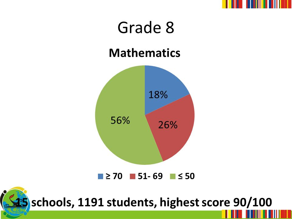 Grade 8 15 schools, 1191 students, highest score 90/100