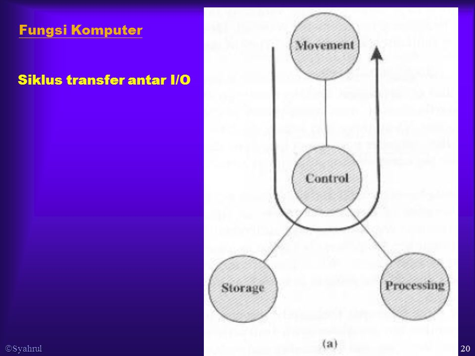  Syahrul 20 Fungsi Komputer Siklus transfer antar I/O