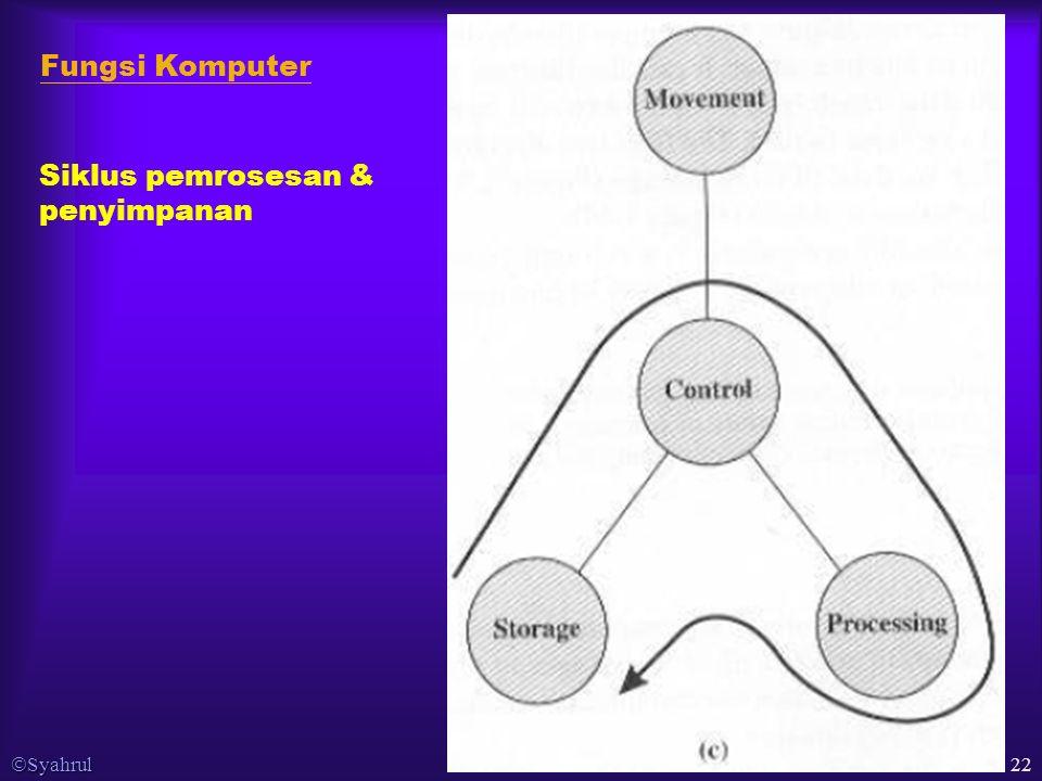  Syahrul 22 Fungsi Komputer Siklus pemrosesan & penyimpanan