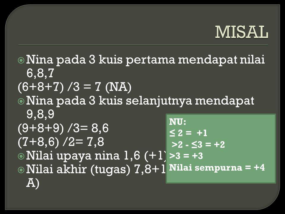  Nina pada 3 kuis pertama mendapat nilai 6,8,7 (6+8+7) /3 = 7 (NA)  Nina pada 3 kuis selanjutnya mendapat 9,8,9 (9+8+9) /3= 8,6 (7+8,6) /2= 7,8  Nilai upaya nina 1,6 (+1)  Nilai akhir (tugas) 7,8+1= 8,8 (bisa dapat A) NU: ≤ 2 = +1 >2 - ≤3 = +2 >3 = +3 Nilai sempurna = +4
