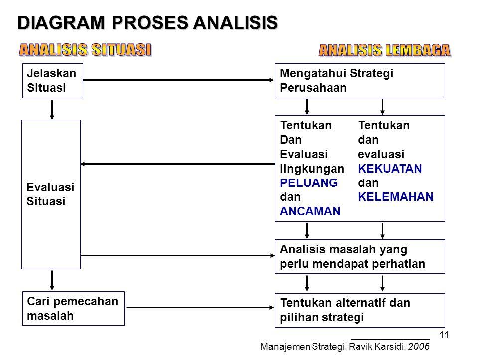_______________ Manajemen Strategi, Ravik Karsidi, 2006 11 Mengatahui Strategi Perusahaan Tentukan Dandan Evaluasievaluasi lingkunganKEKUATAN PELUANGdan danKELEMAHAN ANCAMAN DIAGRAM PROSES ANALISIS Analisis masalah yang perlu mendapat perhatian Tentukan alternatif dan pilihan strategi Jelaskan Situasi Evaluasi Situasi Cari pemecahan masalah