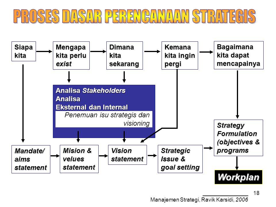 _______________ Manajemen Strategi, Ravik Karsidi, 2006 18 Analisa Stakeholders Analisa Eksternal dan Internal Penemuan isu strategis dan visioning SiapakitaMengapa kita perlu existDimanakitasekarangKemana kita ingin pergi Bagaimana kita dapat mencapainya Mandate/aimsstatement Mision & veluesstatementVisionstatementStrategic Issue & goal setting StrategyFormulation (objectives & programs Workplan