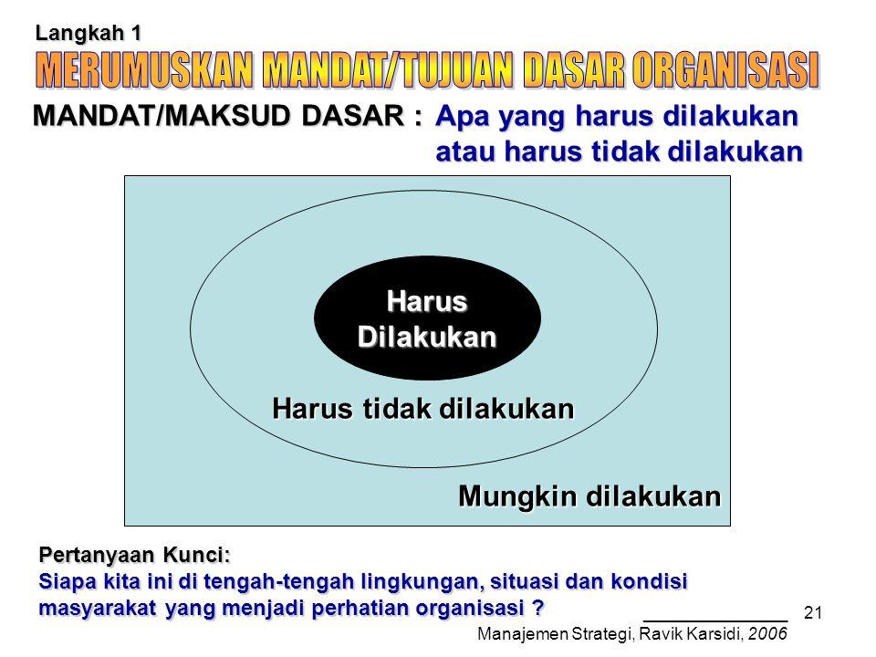 _______________ Manajemen Strategi, Ravik Karsidi, 2006 21 Mungkin dilakukan Harus tidak dilakukan Langkah 1 MANDAT/MAKSUD DASAR : Apa yang harus dilakukan atau harus tidak dilakukan HarusDilakukan Pertanyaan Kunci: Siapa kita ini di tengah-tengah lingkungan, situasi dan kondisi masyarakat yang menjadi perhatian organisasi