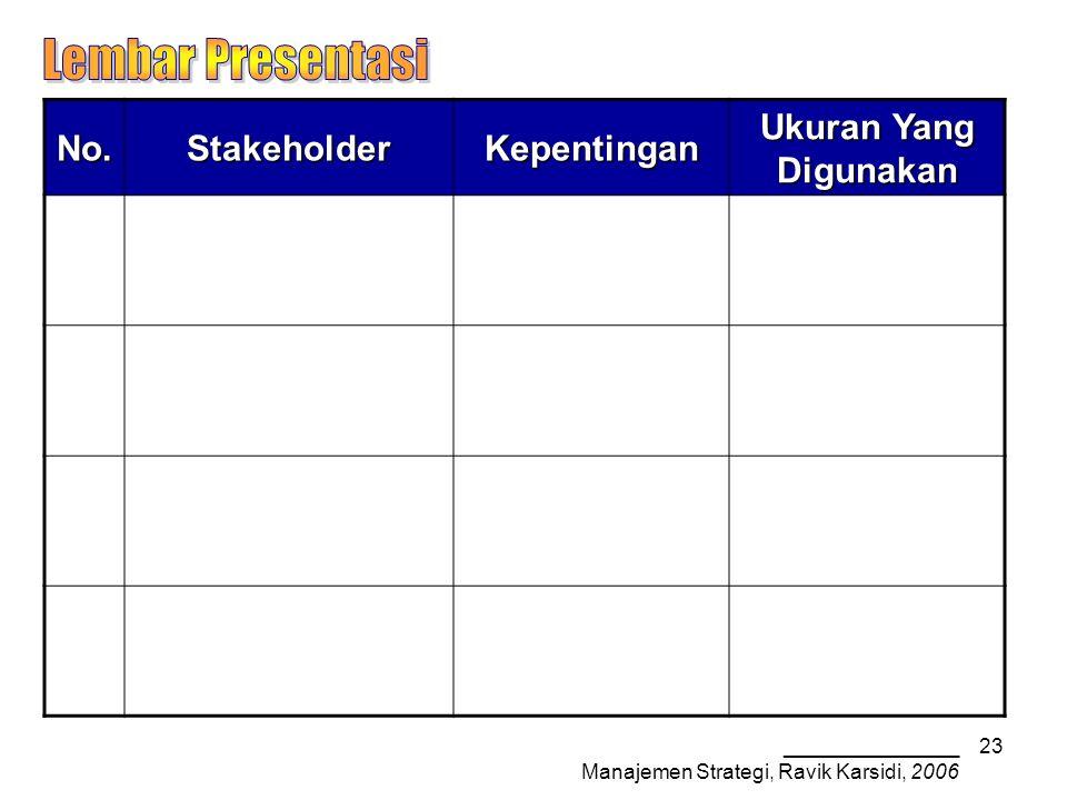 _______________ Manajemen Strategi, Ravik Karsidi, 2006 23No.StakeholderKepentingan Ukuran Yang Digunakan
