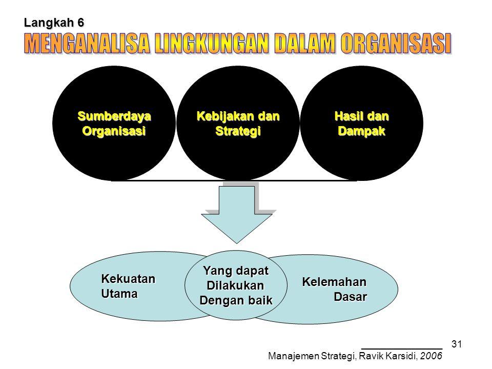 _______________ Manajemen Strategi, Ravik Karsidi, 2006 31 KekuatanUtama KelemahanDasar Langkah 6 Hasil dan Dampak Kebijakan dan StrategiSumberdayaOrganisasi Yang dapat Dilakukan Dengan baik