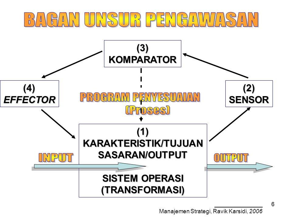_______________ Manajemen Strategi, Ravik Karsidi, 2006 6 (3)KOMPARATOR (1)KARAKTERISTIK/TUJUANSASARAN/OUTPUT SISTEM OPERASI (TRANSFORMASI) (2)SENSOR(4)EFFECTOR