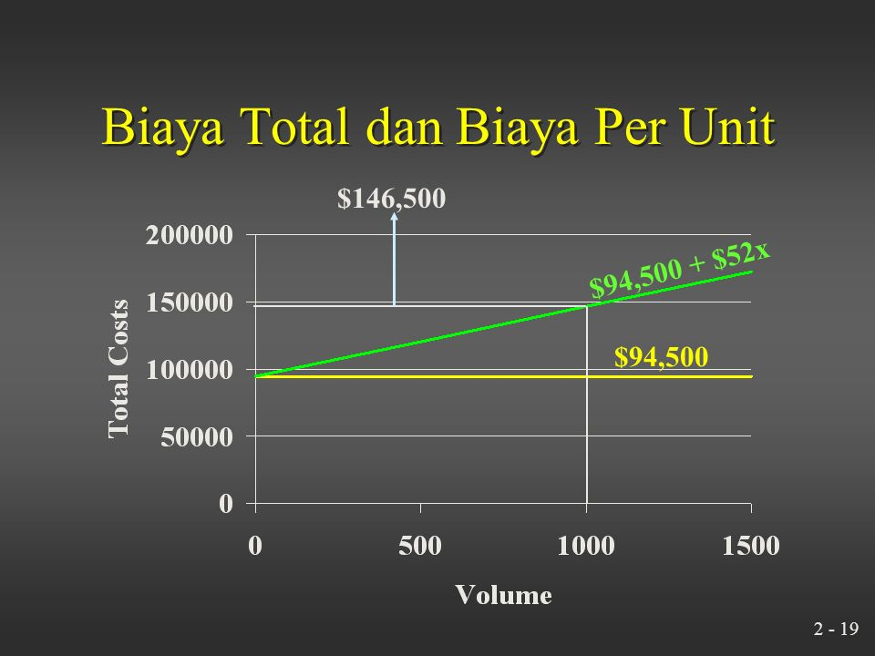 2 - 18 Biaya Total dan Biaya Per Unit What is the unit cost (leasing and handlebars) when Bicycles assembles 1,000 bicycles? Total fixed cost $94,500