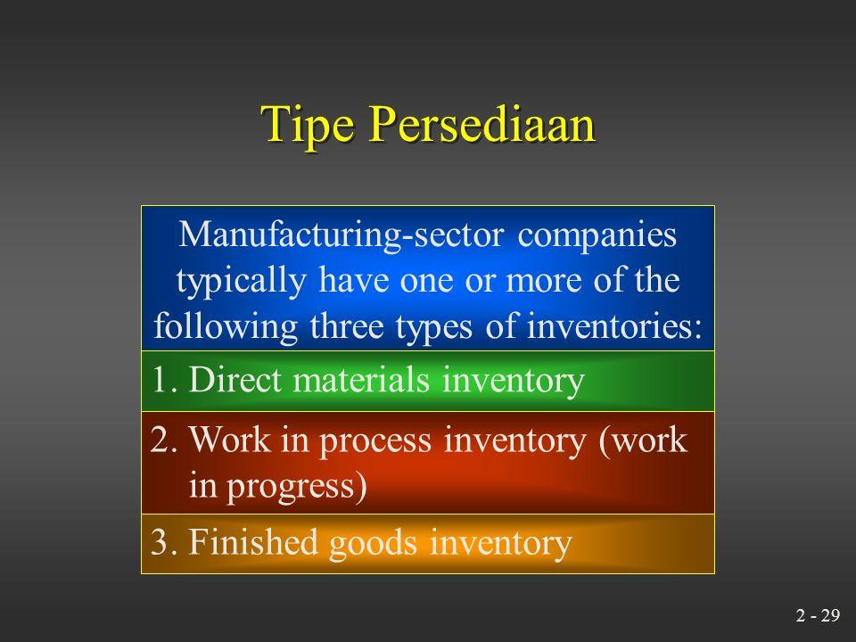 2 - 28 Tiga kategori persediaan di manufacturing companies.